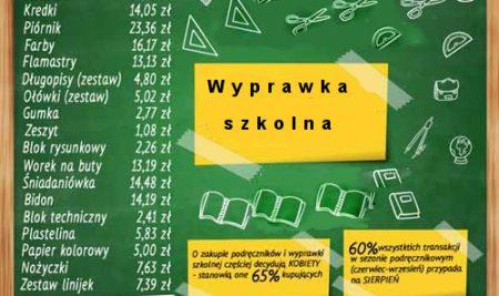 Wyprawka szkolna dla klas 1 – 3